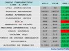 Homicídios reduzem 16% em Petrolina no primeiro semestre de 2014